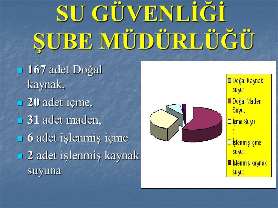 TÜRKİYE' DEKİ SU İŞLETMELERİ