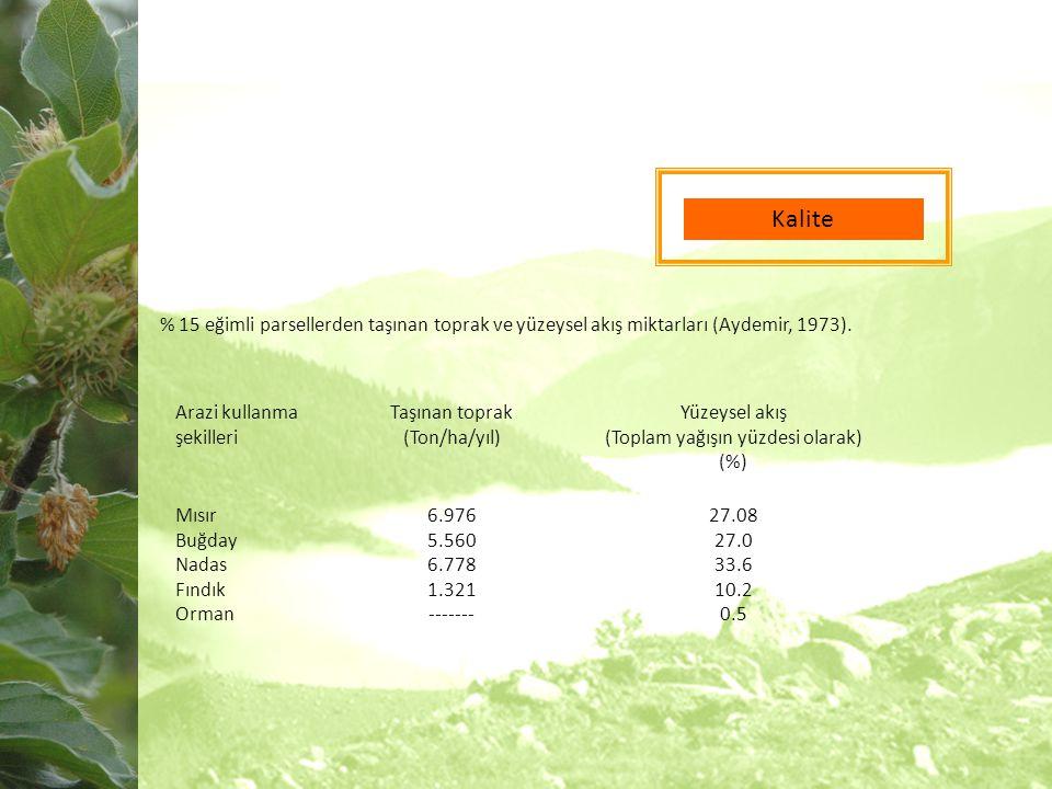 Kalite % 15 eğimli parsellerden taşınan toprak ve yüzeysel akış miktarları (Aydemir, 1973).