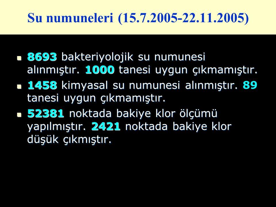Su numuneleri (15.7.2005-22.11.2005) 8693 bakteriyolojik su numunesi alınmıştır. 1000 tanesi uygun çıkmamıştır. 8693 bakteriyolojik su numunesi alınmı
