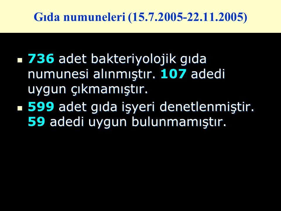 Gıda numuneleri (15.7.2005-22.11.2005) adet bakteriyolojik gıda numunesi alınmıştır. adedi uygun çıkmamıştır. 736 adet bakteriyolojik gıda numunesi al