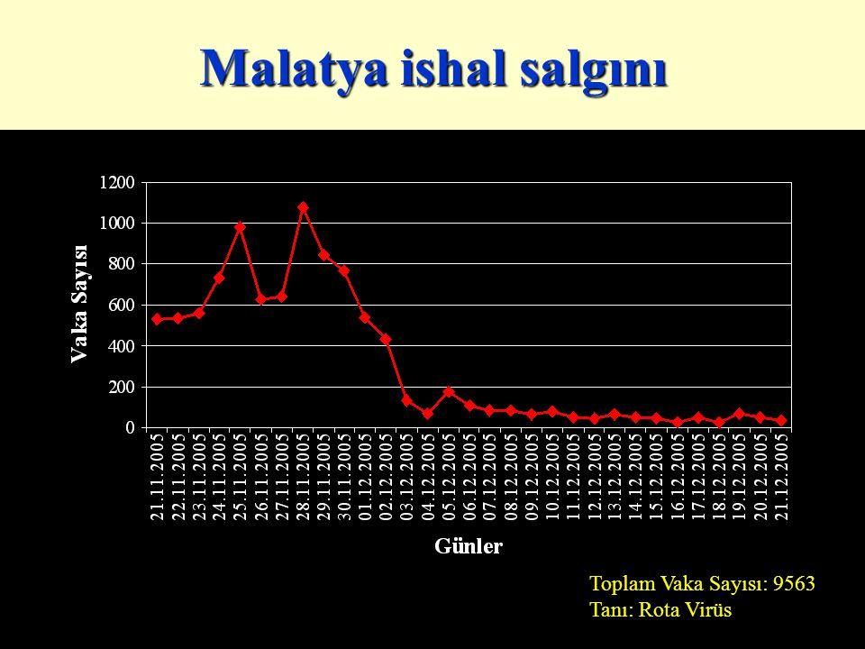 Toplam Vaka Sayısı: 9563 Tanı: Rota Virüs