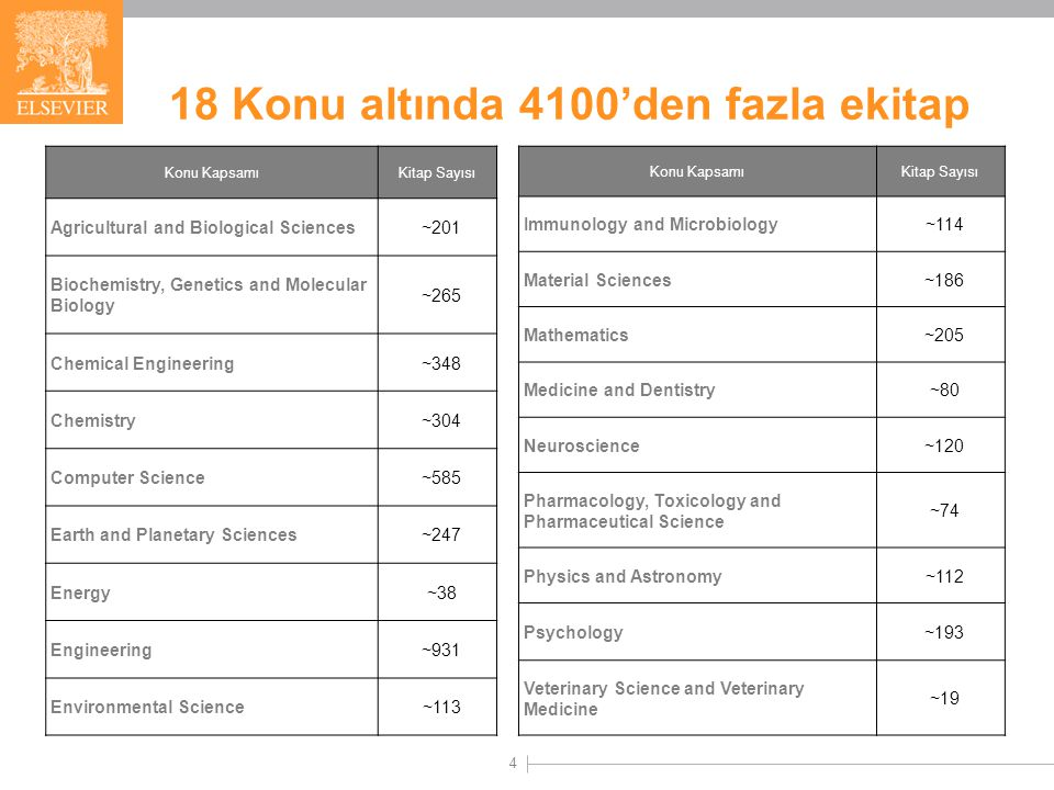 4 Konu KapsamıKitap Sayısı Agricultural and Biological Sciences~201 Biochemistry, Genetics and Molecular Biology ~265 Chemical Engineering~348 Chemistry~304 Computer Science~585 Earth and Planetary Sciences~247 Energy~38 Engineering~931 Environmental Science~113 Konu KapsamıKitap Sayısı Immunology and Microbiology~114 Material Sciences~186 Mathematics~205 Medicine and Dentistry~80 Neuroscience~120 Pharmacology, Toxicology and Pharmaceutical Science ~74 Physics and Astronomy~112 Psychology~193 Veterinary Science and Veterinary Medicine ~19 18 Konu altında 4100'den fazla ekitap