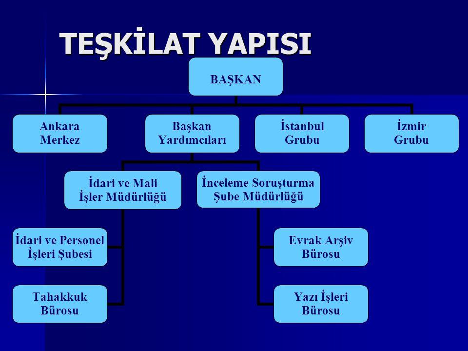 TEŞKİLAT YAPISI BAŞKAN Ankara Merkez Başkan Yardımcıları İdari ve Mali İşler Müdürlüğü İdari ve Personel İşleri Şubesi Tahakkuk Bürosu İnceleme Soruşt