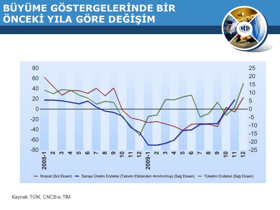 TÜRKİYE'DE ENFLASYON GELİŞMELERİ (1960-2009) Kaynak:TÜİK, TCMB