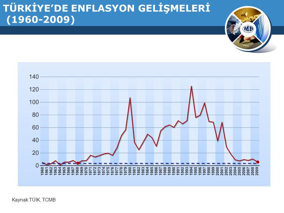 FAİZ GİDERLERİNİN VERGİ GELİRLERİNE ORANI (%)