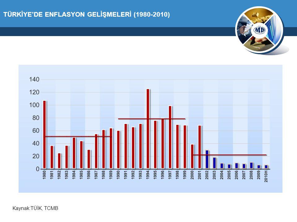 TÜRKİYE'DE ENFLASYON GELİŞMELERİ (1980-2010) Kaynak:TÜİK, TCMB