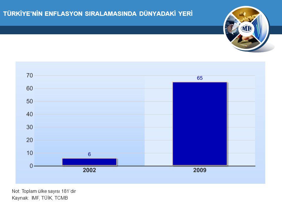 TÜRKİYE'NİN ENFLASYON SIRALAMASINDA DÜNYADAKİ YERİ Kaynak: IMF, TÜİK, TCMB Not: Toplam ülke sayısı 181'dir