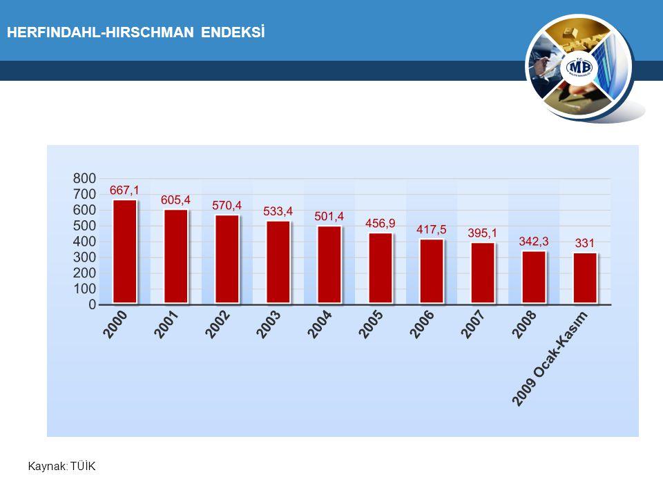 HERFINDAHL-HIRSCHMAN ENDEKSİ Kaynak: TÜİK