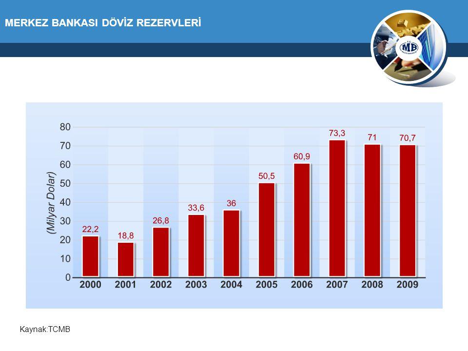 MERKEZ BANKASI DÖVİZ REZERVLERİ Kaynak:TCMB