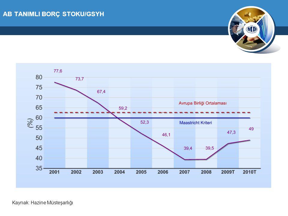 AB TANIMLI BORÇ STOKU/GSYH Kaynak: Hazine Müsteşarlığı