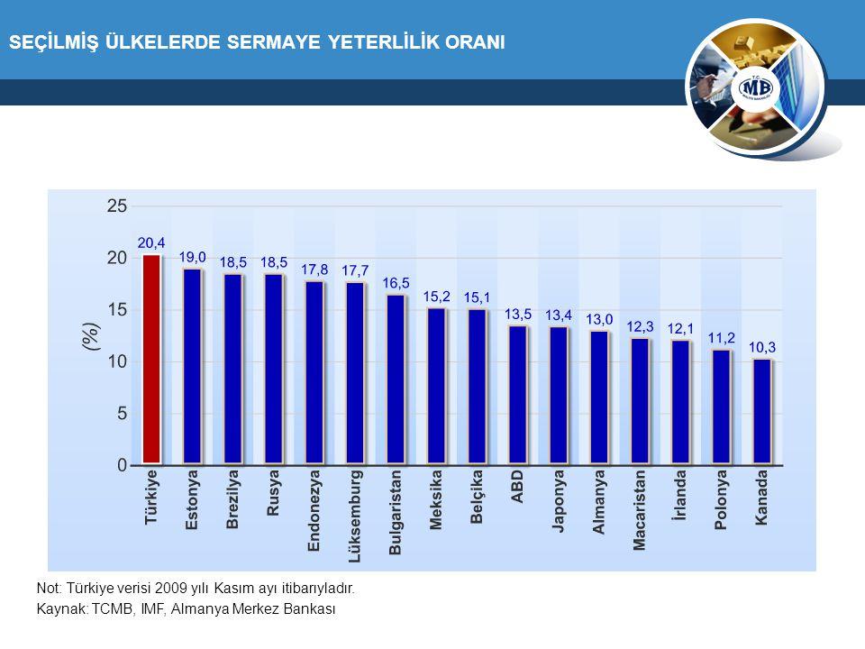 SEÇİLMİŞ ÜLKELERDE SERMAYE YETERLİLİK ORANI Kaynak: TCMB, IMF, Almanya Merkez Bankası Not: Türkiye verisi 2009 yılı Kasım ayı itibarıyladır.