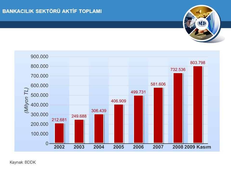 BANKACILIK SEKTÖRÜ AKTİF TOPLAMI Kaynak: BDDK