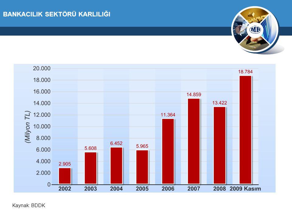 BANKACILIK SEKTÖRÜ KARLILIĞI Kaynak: BDDK