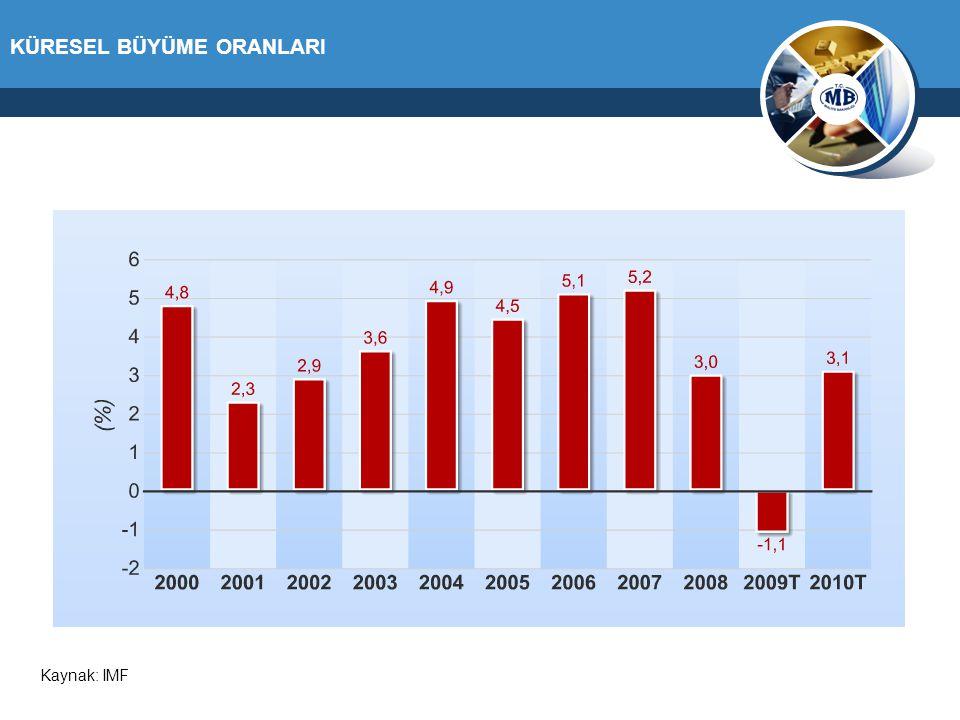 KÜRESEL BÜYÜME ORANLARI Kaynak: IMF