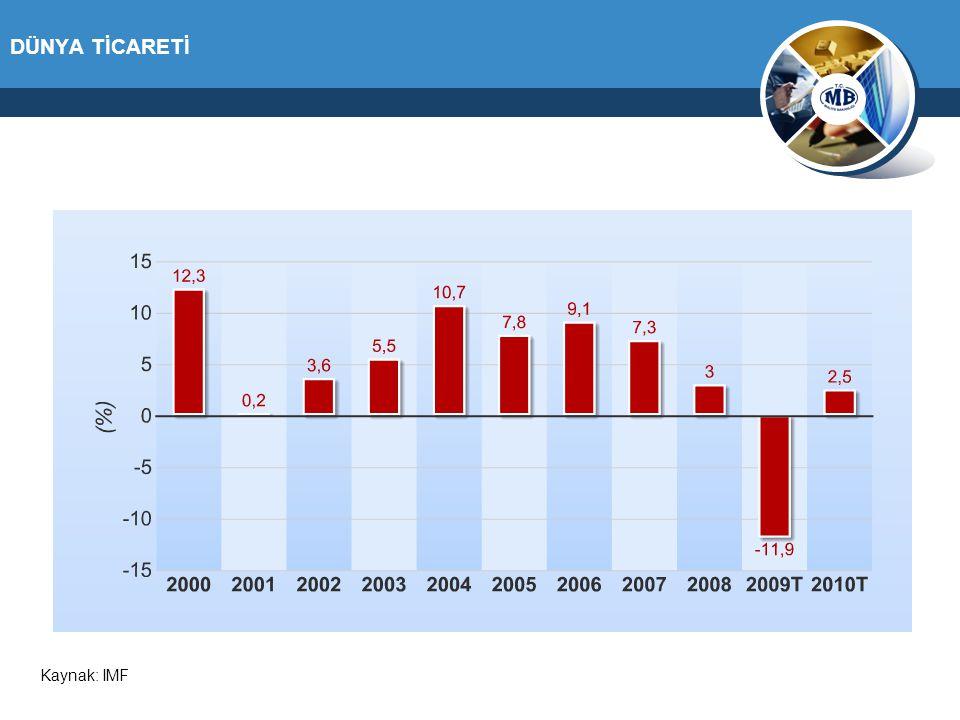 DÜNYA TİCARETİ Kaynak: IMF