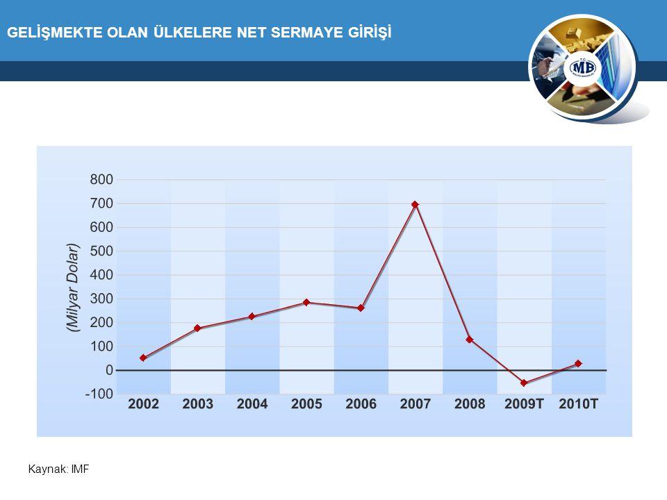 GELİŞMEKTE OLAN ÜLKELERE NET SERMAYE GİRİŞİ Kaynak: IMF