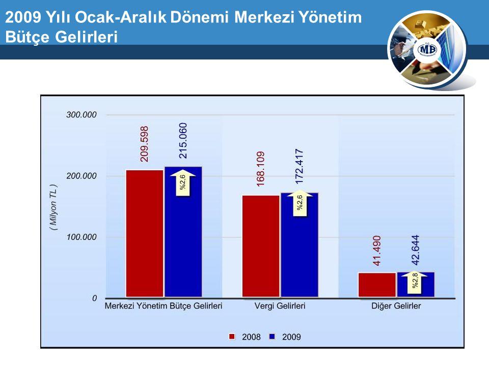 2009 Yılı Ocak-Aralık Dönemi Merkezi Yönetim Bütçe Gelirleri