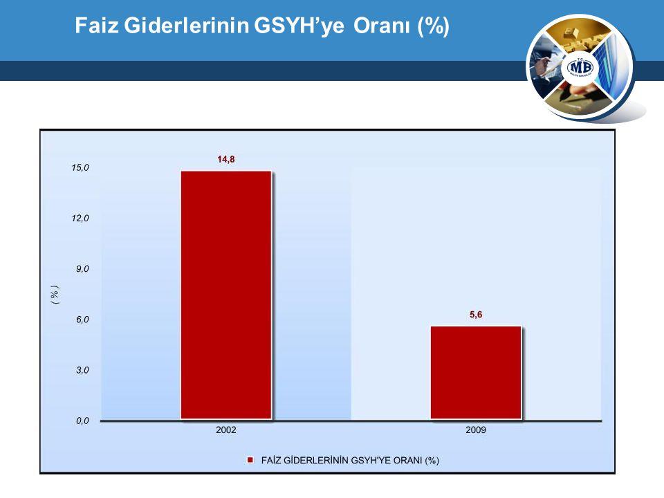 Faiz Giderlerinin GSYH'ye Oranı (%)