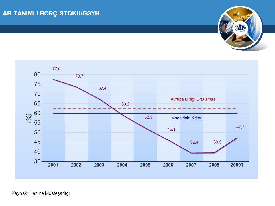 Bütçe Açığının GSYH'ye Oranı (%)