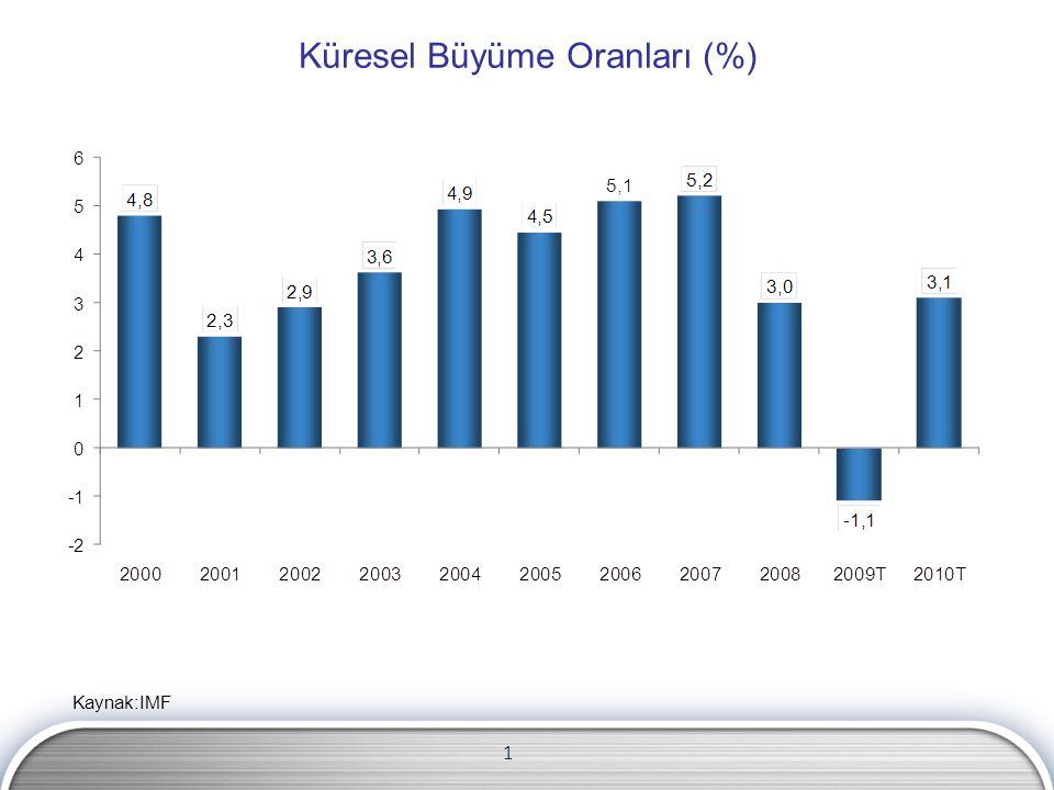 Küresel Büyüme Oranları (%) Kaynak:IMF 1