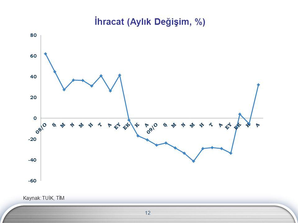 İhracat (Aylık Değişim, %) 12 Kaynak: TUİK, TİM