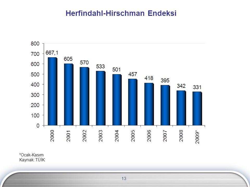 Herfindahl-Hirschman Endeksi 13 *Ocak-Kasım Kaynak: TÜİK
