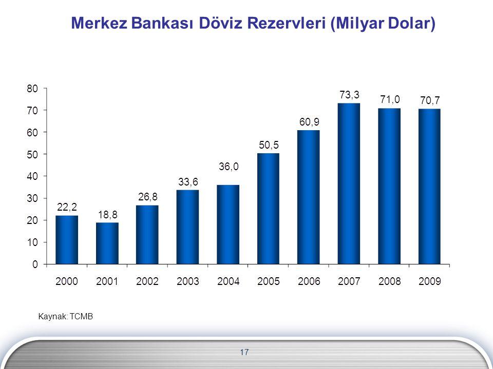 Merkez Bankası Döviz Rezervleri (Milyar Dolar) 17 Kaynak: TCMB