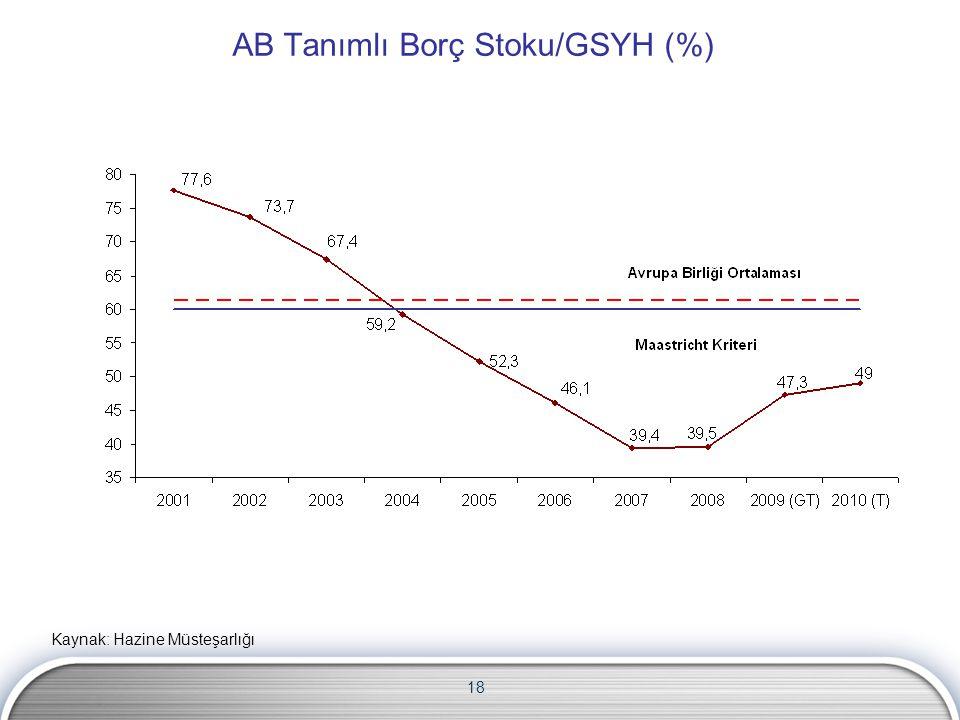 AB Tanımlı Borç Stoku/GSYH (%) 18 Kaynak: Hazine Müsteşarlığı