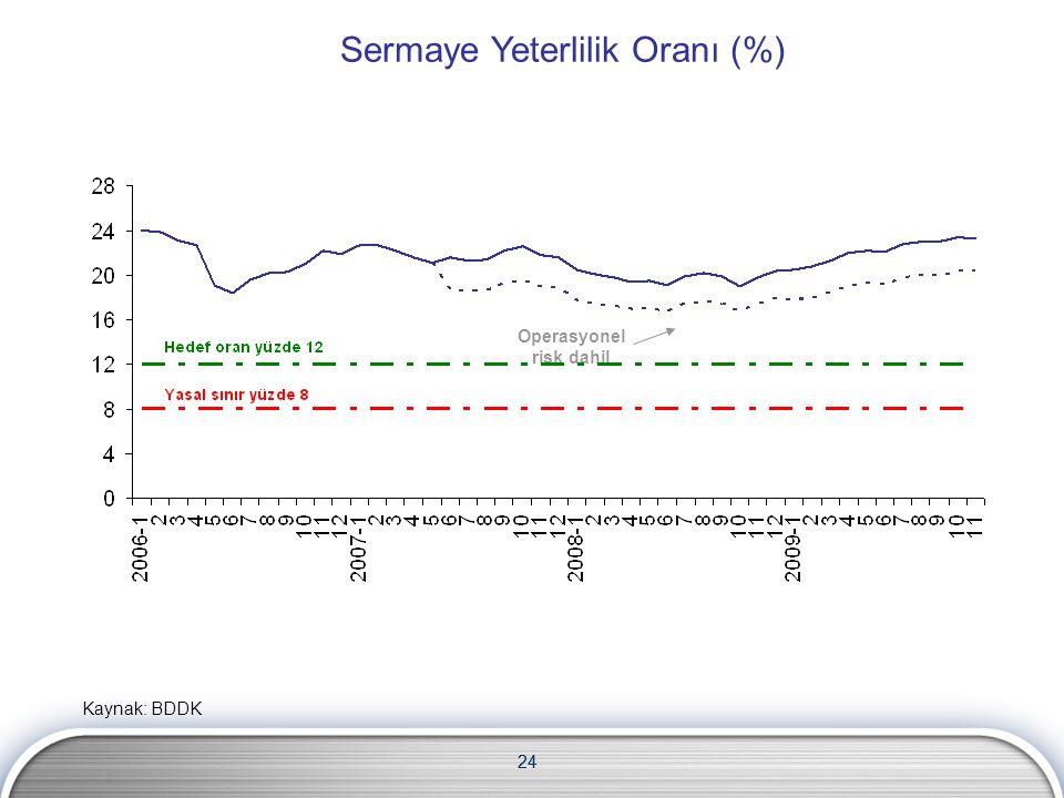 24 Sermaye Yeterlilik Oranı (%) Operasyonel risk dahil 24 Kaynak: BDDK