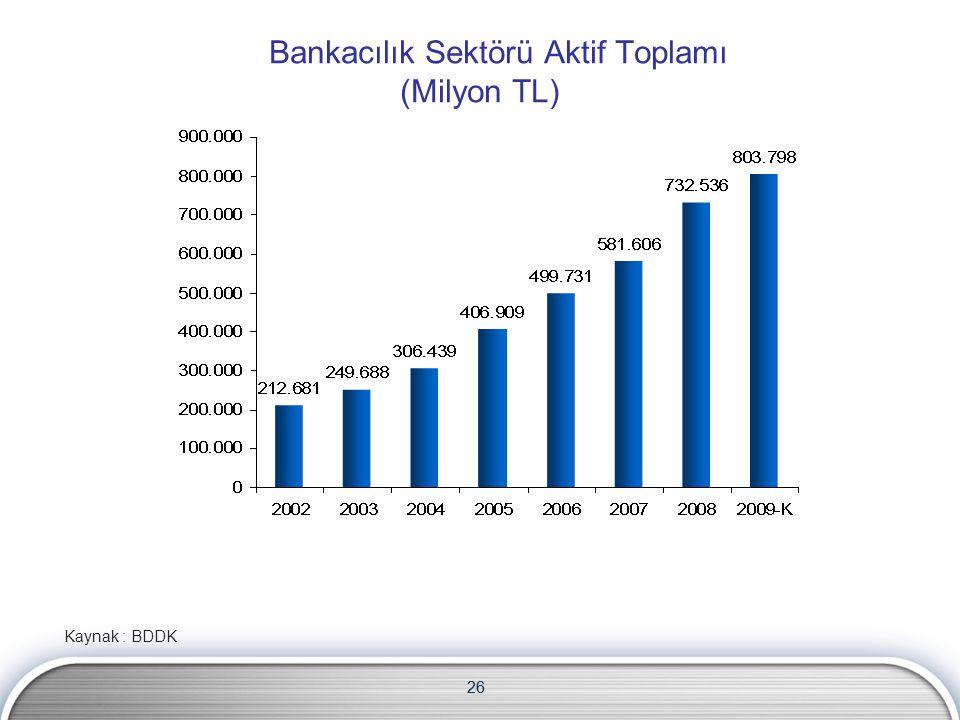 26 Bankacılık Sektörü Aktif Toplamı (Milyon TL) Kaynak : BDDK 26