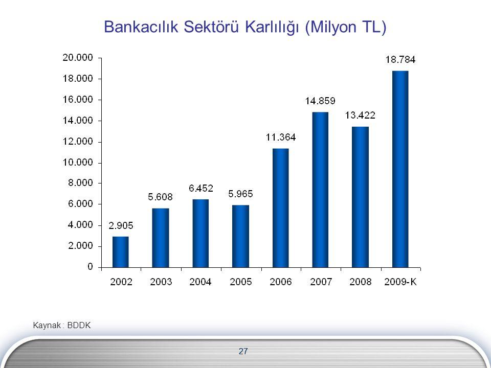 27 Bankacılık Sektörü Karlılığı (Milyon TL) Kaynak : BDDK 27