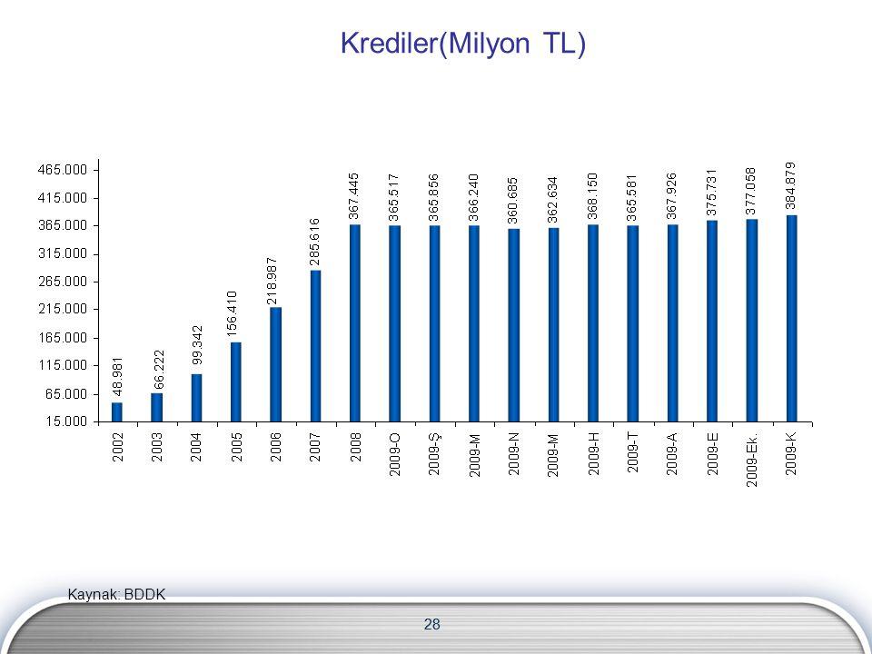 28 Krediler(Milyon TL) 28 Kaynak: BDDK