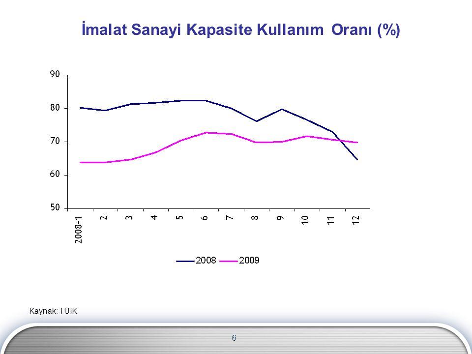 6 Kaynak: TÜİK İmalat Sanayi Kapasite Kullanım Oranı (%)