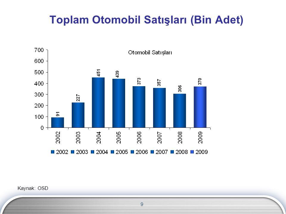 9 Toplam Otomobil Satışları (Bin Adet) Kaynak: OSD