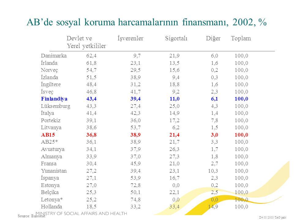 AB'de sosyal koruma harcamalarının finansmanı, 2002, % D4 05/2005/TAO/paht Source: Eurostat Devlet ve İşverenler Sigortalı Diğer Toplam Yerel yetkililer Danimarka62,49,721,96,0100,0 İrlanda61,823,113,51,6100,0 Norveç54,729,515,60,2100,0 İzlanda51,538,99,40,3100,0 İngiltere48,431,218,81,6100,0 İsveç46,841,79,22,3100,0 Finlandiya43,439,411,06,1100,0 Lüksemburg43,327,425,04,3100,0 İtalya41,442,314,91,4100,0 Portekiz39,136,017,27,8100,0 Litvanya38,653,76,21,5100,0 AB1536,838,921,43,0100,0 AB25*36,138,921,73,3100,0 Avusturya34,137,926,31,7100,0 Almanya33,937,027,31,8100,0 Fransa30,445,921,02,7100,0 Yunanistan27,239,423,110,3100,0 İspanya27,153,916,72,3100,0 Estonya27,072,80,00,2100,0 Belçika25,350,122,12,5100,0 Letonya*25,274,80,00,0100,0 Hollanda18,533,233,414,9100,0