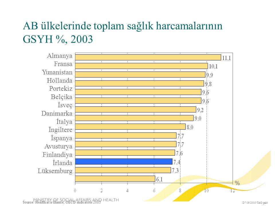 AB ülkelerinde toplam sağlık harcamalarının GSYH %, 2003 D7 06/2005/TAO/paht % Almanya Fransa Yunanistan Hollanda Portekiz Belçika İsveç Danimarka İtalya İngiltere İspanya Avusturya Finlandiya İrlanda Lüksemburg Source: Health at a Glance, OECD indicators 2005