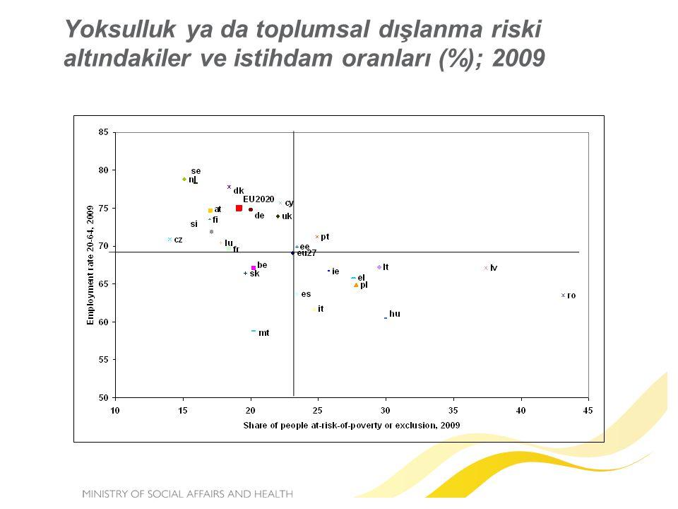Yoksulluk ya da toplumsal dışlanma riski altındakiler ve istihdam oranları (%); 2009