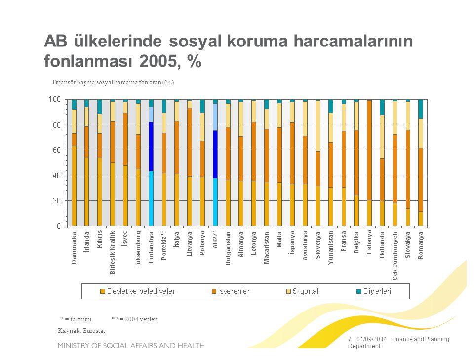 7 01/09/2014 Finance and Planning Department AB ülkelerinde sosyal koruma harcamalarının fonlanması 2005, % Finansör başına sosyal harcama fon oranı (%) * = tahmini ** = 2004 verileri Kaynak: Eurostat