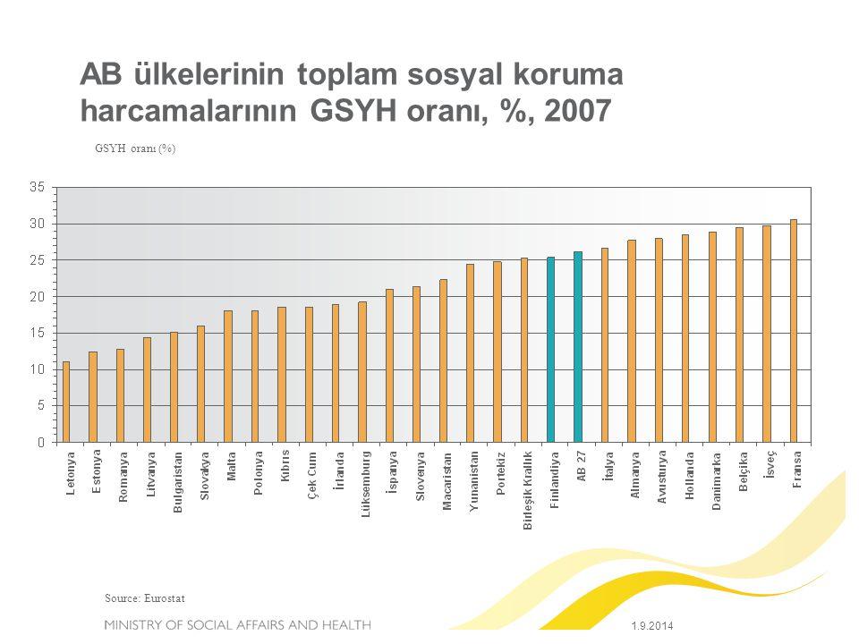 9 01/09/2014 Finance and Planning Department AB Ülkelerinde Yoksulluk Oranı, 2007 Nüfusun Oranı (%) Göreceli yoksulluk eşiği milli ortalama gelirin %60'ı olarak alınmıştır..