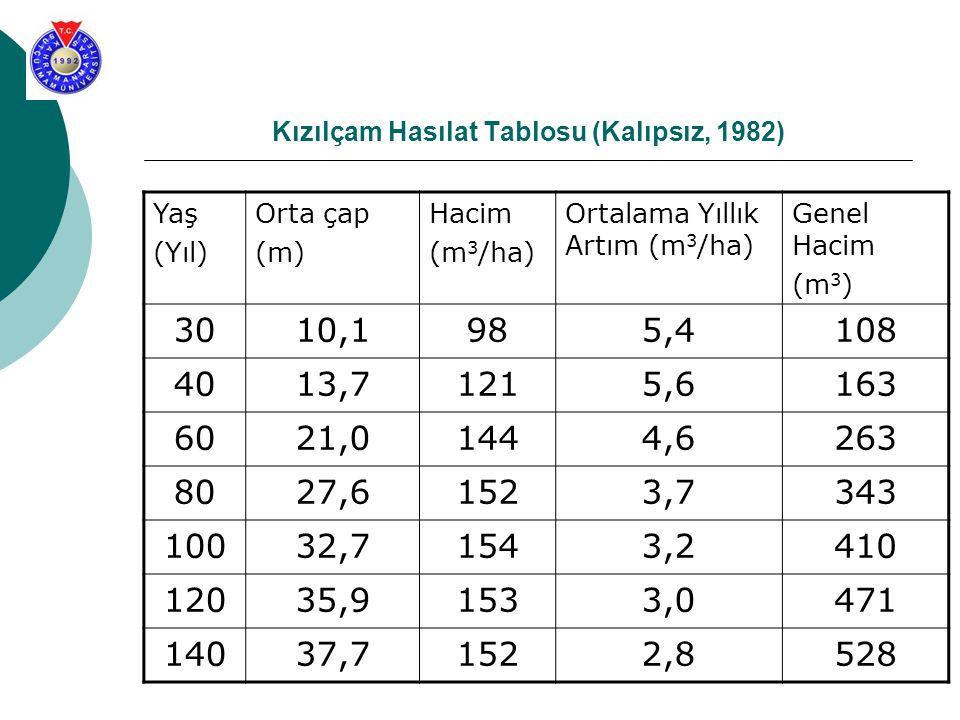 Kızılçam Hasılat Tablosu (Kalıpsız, 1982) Yaş (Yıl) Orta çap (m) Hacim (m 3 /ha) Ortalama Yıllık Artım (m 3 /ha) Genel Hacim (m 3 ) 3010,1985,4108 401