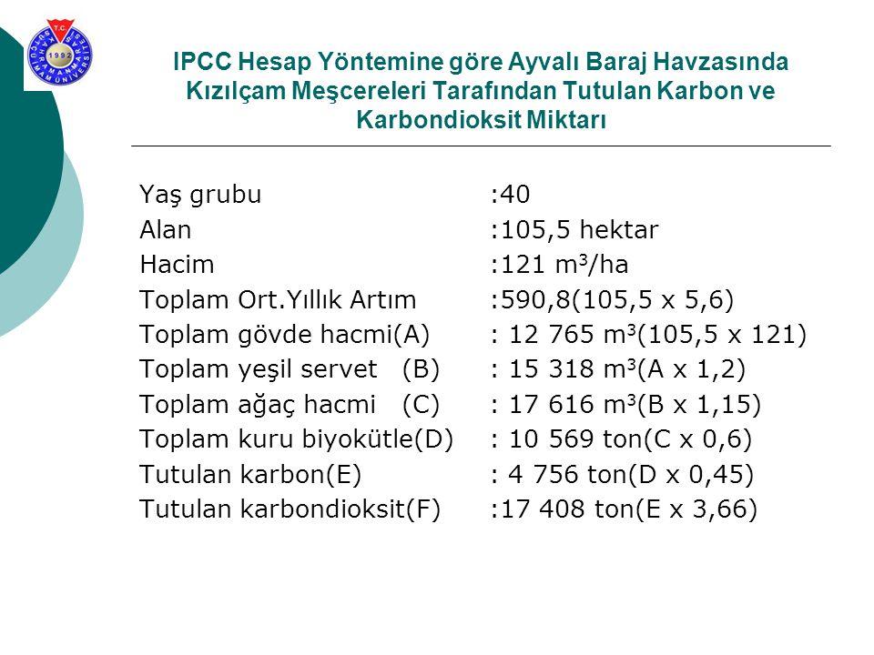 IPCC Hesap Yöntemine göre Ayvalı Baraj Havzasında Kızılçam Meşcereleri Tarafından Tutulan Karbon ve Karbondioksit Miktarı Yaş grubu:40 Alan:105,5 hekt