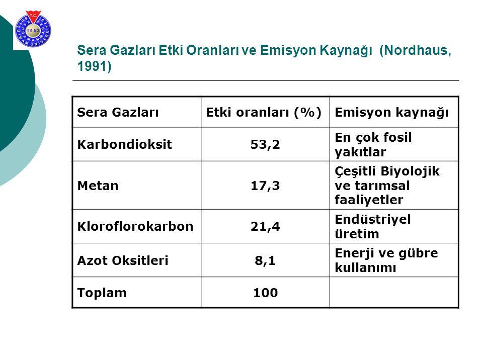 Sera Gazları Etki Oranları ve Emisyon Kaynağı (Nordhaus, 1991) Sera GazlarıEtki oranları (%)Emisyon kaynağı Karbondioksit53,2 En çok fosil yakıtlar Me