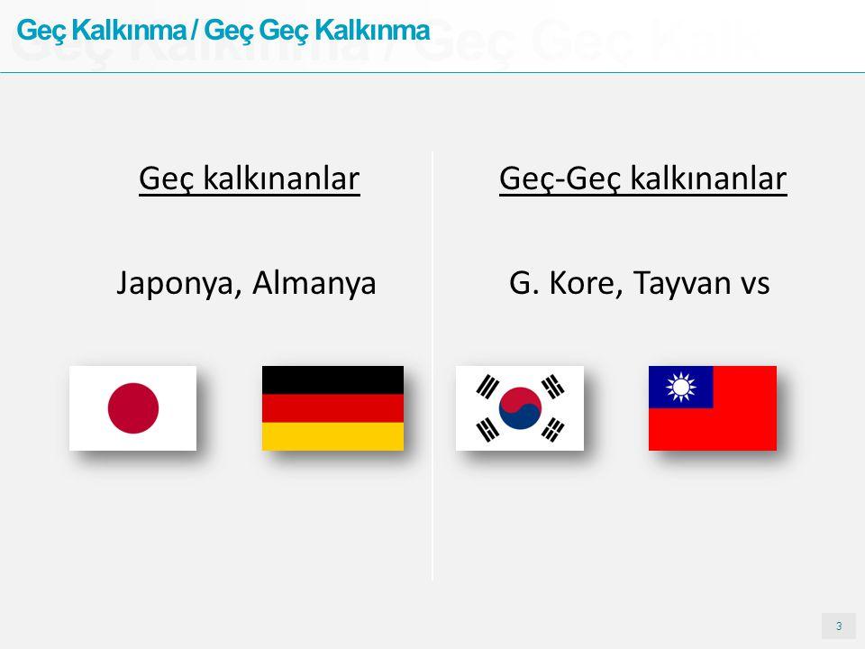 3 Geç Kalkınma / Geç Geç Kalkın Geç Kalkınma / Geç Geç Kalkınma Geç kalkınanlar Geç-Geç kalkınanlar Japonya, Almanya G.