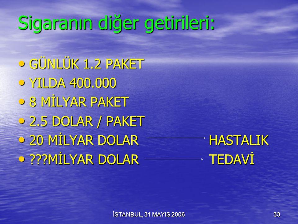 İSTANBUL, 31 MAYIS 200632 Sigaranın diğer getirileri: GÜNLÜK 300 ÖLÜM GÜNLÜK 300 ÖLÜM YILDA 100.000 YILDA 100.000