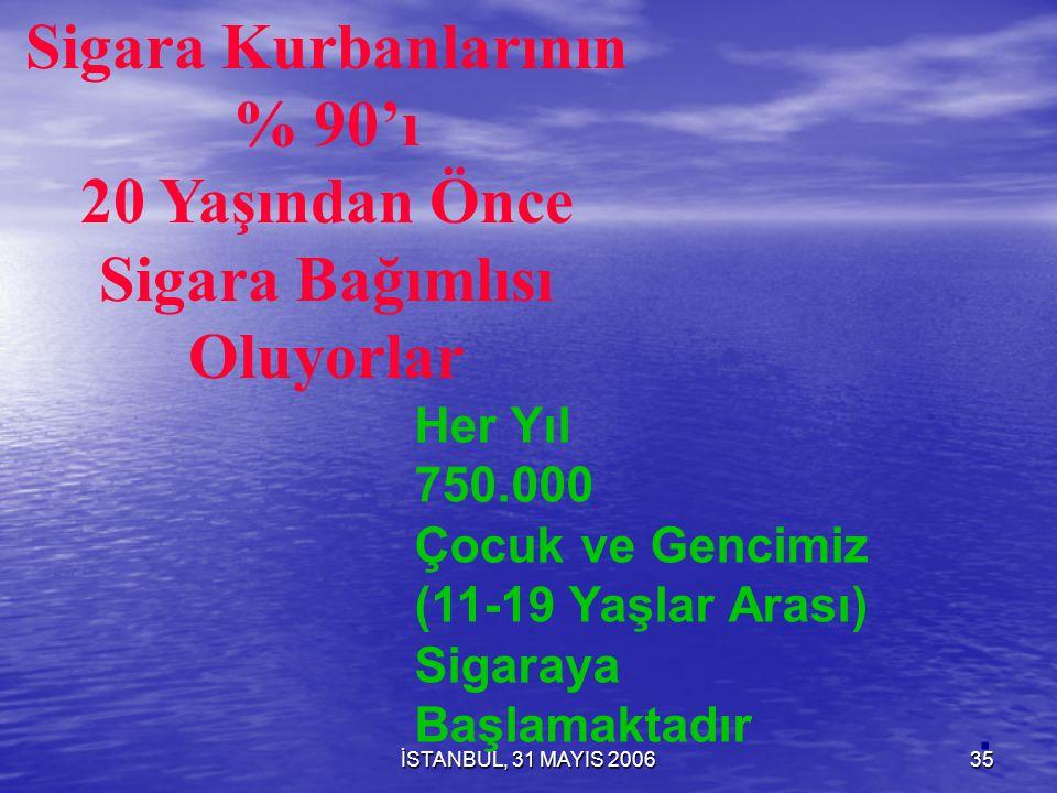 İSTANBUL, 31 MAYIS 200634 Sigaraya Başlama Yaşı (PİAR 1988, Türkiye) 6 - 10 yaş 6 - 10 yaş 11 - 14 yaş 15 - 18 yaş 19 - 21 yaş 22 - 25 yaş 26 - % 4 % 20 % 39 % 20 % 10 % 7