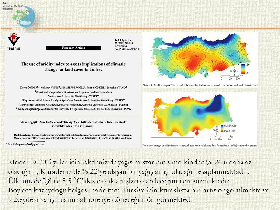 Model, 2070'li yıllar için Akdeniz'de yağış miktarının şimdikinden % 26,6 daha az olacağını ; Karadeniz'de % 22'ye ulaşan bir yağış artışı olacağı hes