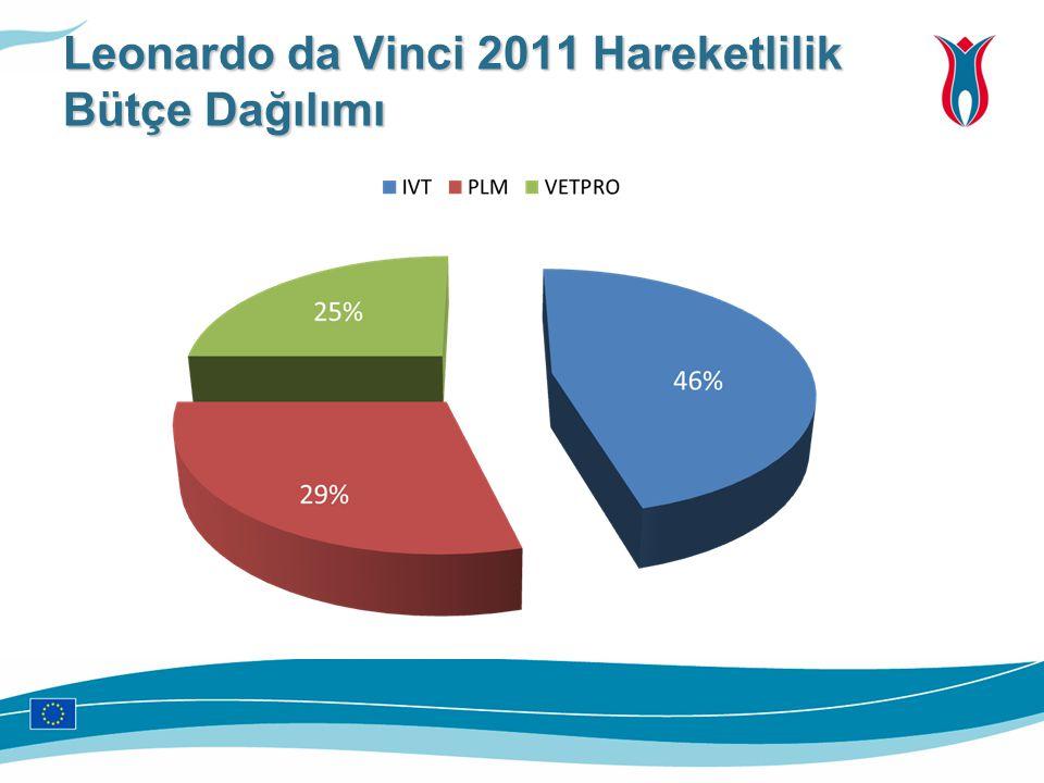 Leonardo da Vinci 2011 Hareketlilik Bütçe Dağılımı
