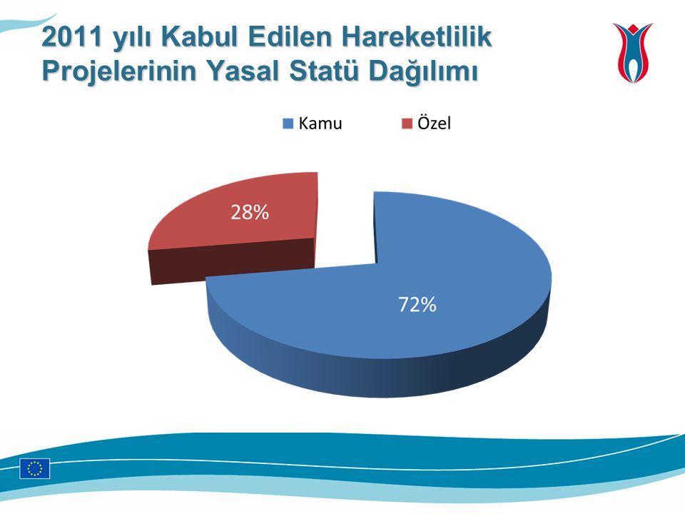 2011 yılı Kabul Edilen Hareketlilik Projelerinin Yasal Statü Dağılımı