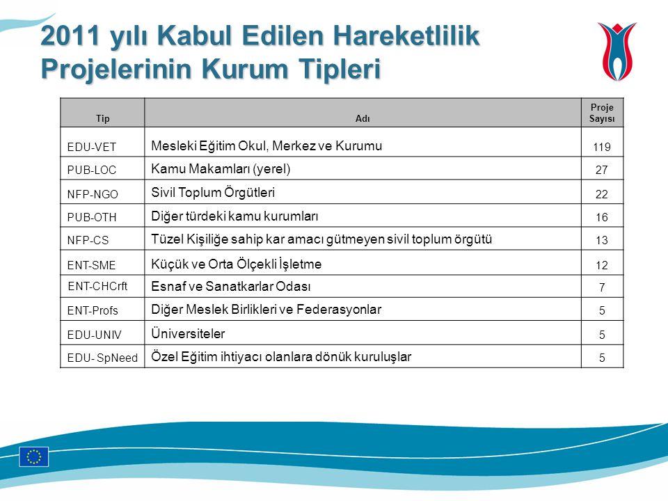 2011 yılı Kabul Edilen Hareketlilik Projelerinin Kurum Tipleri TipAdı Proje Sayısı EDU-VET Mesleki Eğitim Okul, Merkez ve Kurumu 119 PUB-LOC Kamu Maka