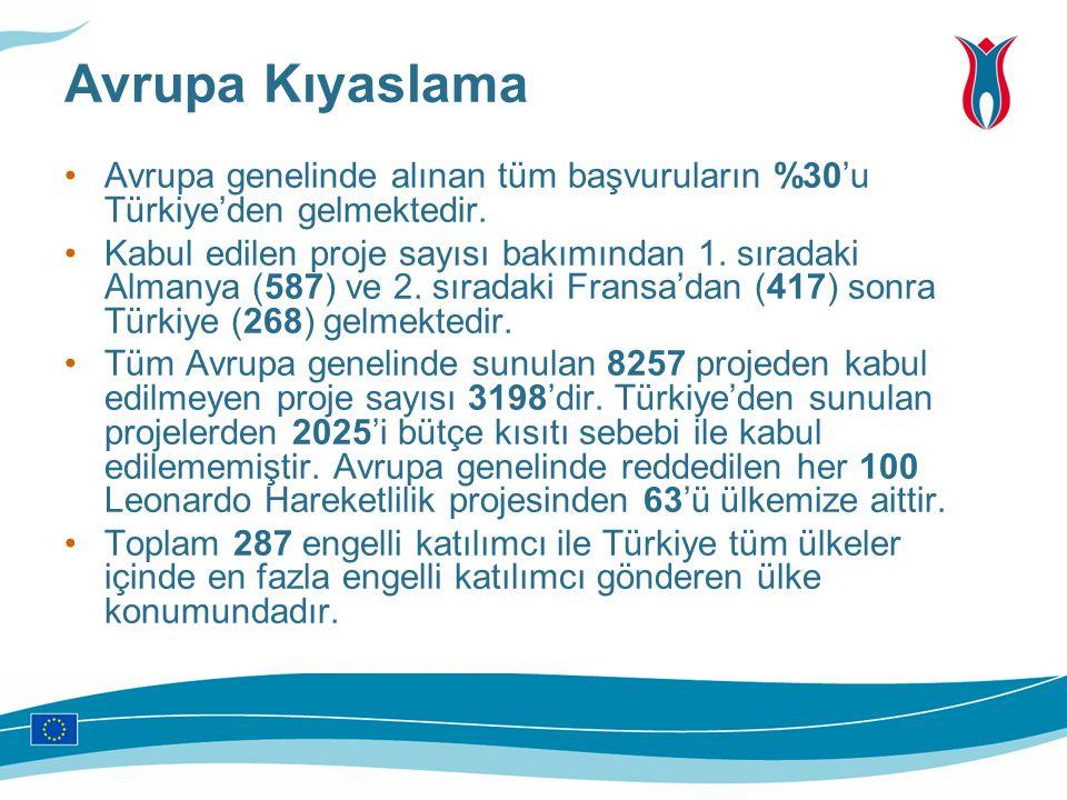 Avrupa Kıyaslama Avrupa genelinde alınan tüm başvuruların %30'u Türkiye'den gelmektedir. Kabul edilen proje sayısı bakımından 1. sıradaki Almanya (587